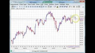 NFP Preview Key Levels Forex Daily Technicals 08.02.13