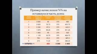 Потребительский кредит Сколько переплачиваем.(Потребительский кредит http://missioncontrol.ru/ Сколько переплачиваем, посчитаем. Каждый банк безусловно, если вы..., 2014-04-26T09:54:45.000Z)