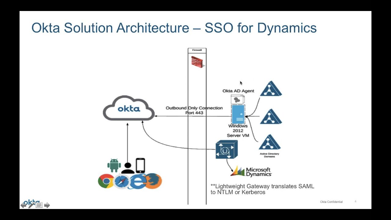 Sso Architecture Diagram Simplex Duct Detector 2098 Wiring Okta For On Premise Ms Dynamics Youtube