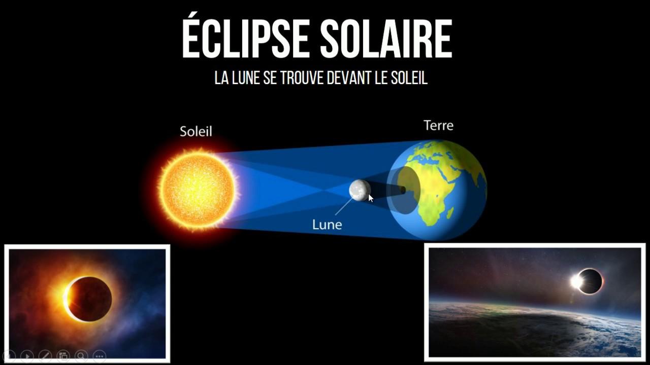 bafaf00505ea86 Ombres, éclipses solaires et lunaires (physique-chimie collège ...