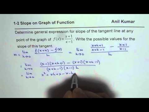 General Method To Find Rate of Change for Rational Function Always Negative