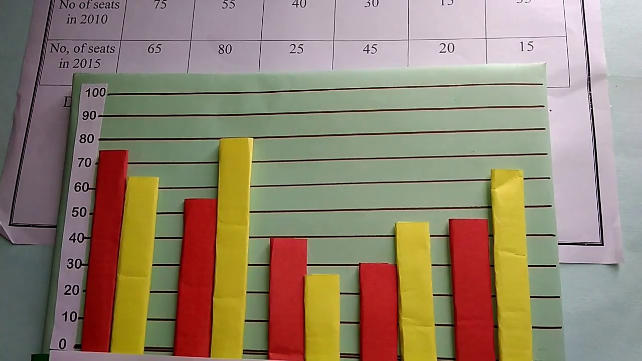 Working Model of Double Bar graph - ideal maths lab with models and projects