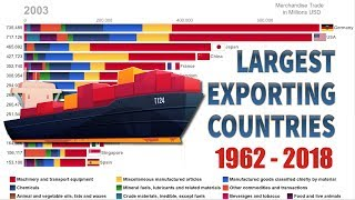 Top 15 Largest Exporting Countries and their Exports Decomposition (1962-2018)