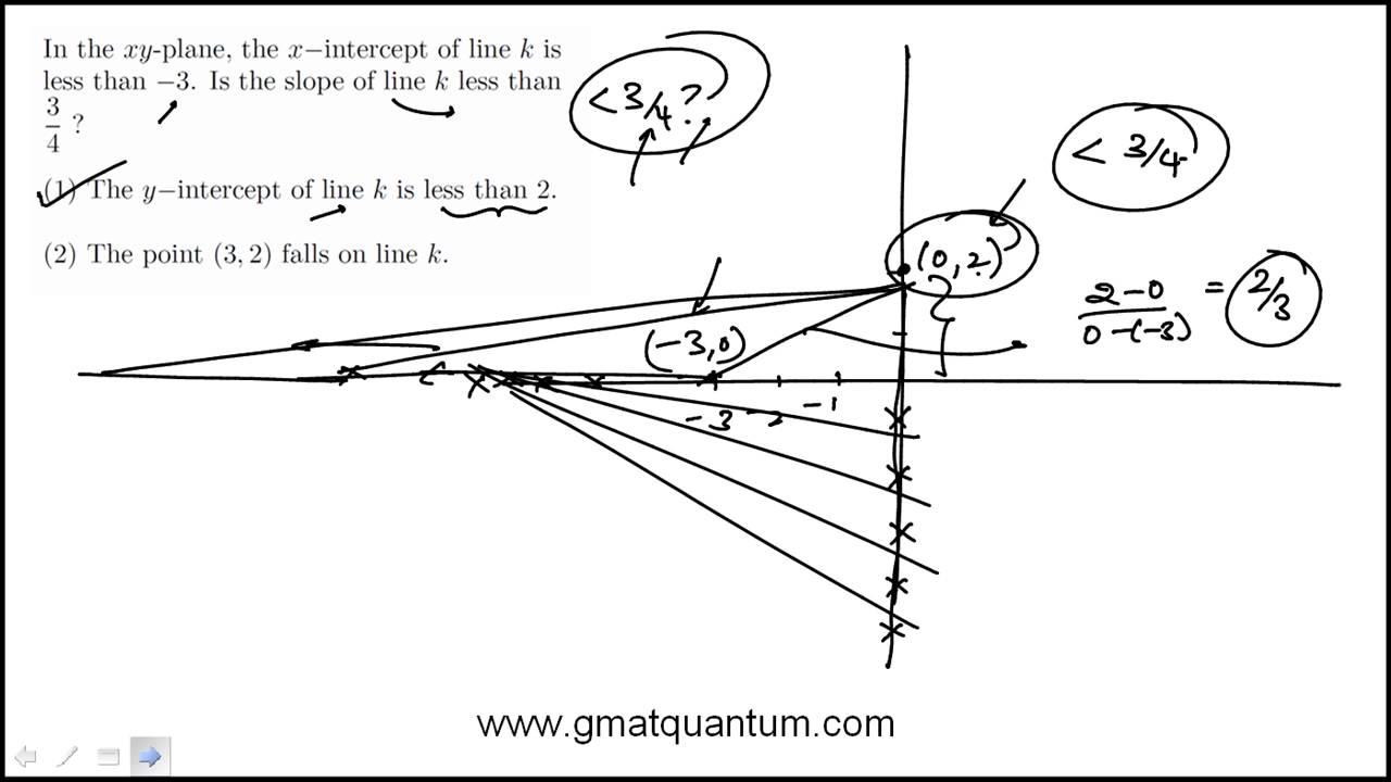 Lines slope and intercepts gmat problem solving77 youtube lines slope and intercepts gmat problem solving77 falaconquin