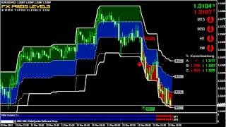 Day Trading Forex Strategy EUR/USD 15 Min