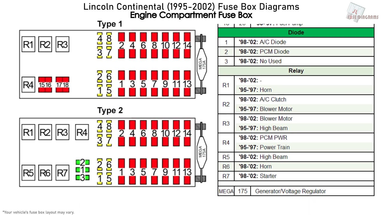 Lincoln Continental 1995 2002 Fuse Box Diagrams Youtube