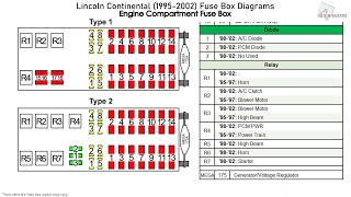 Lincoln Continental (1995-2002) Fuse Box Diagrams - YouTubeYouTube