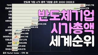 그래프로 보는 반도체 기업 시가총액 세계 순위 2000…