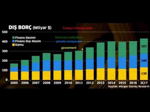 Turkish Economy, Turkish foreing debt