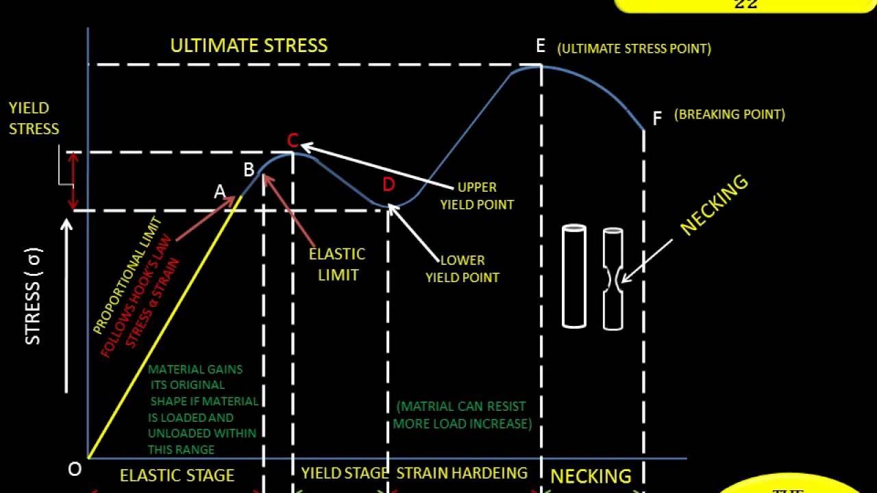 Anuniverse 22 - I Stress Strain Diagram I Ductile Material