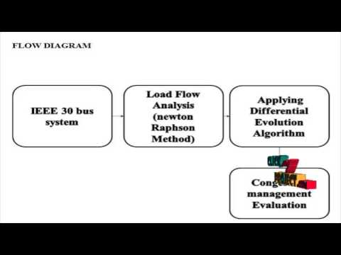 Final Year Projects 2015 | Congestion Management in Deregulated Power system