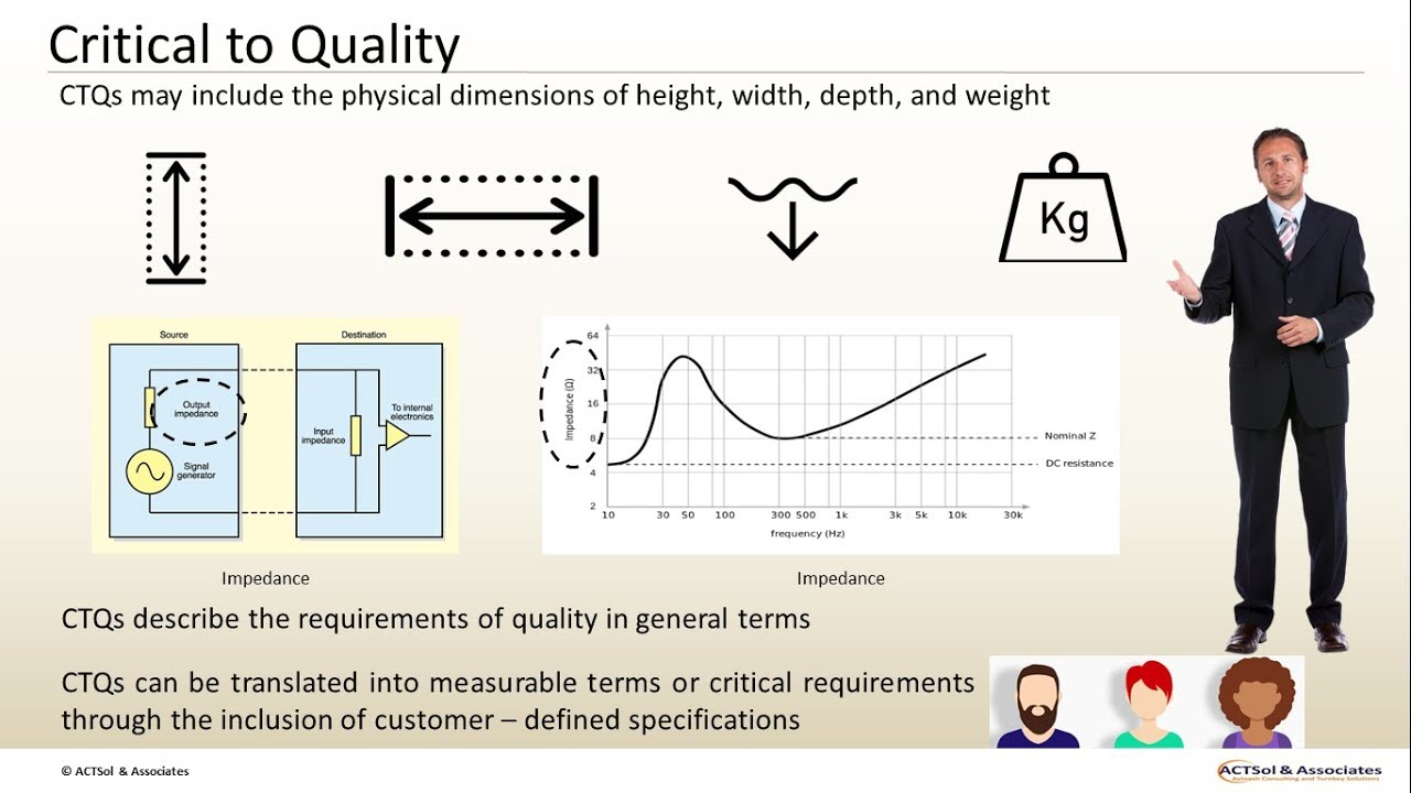 hight resolution of cost of poor quality copq critical to quality ctq