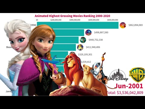 Top 20 Animated Highest Grossing Movies Ranking 2000-2020