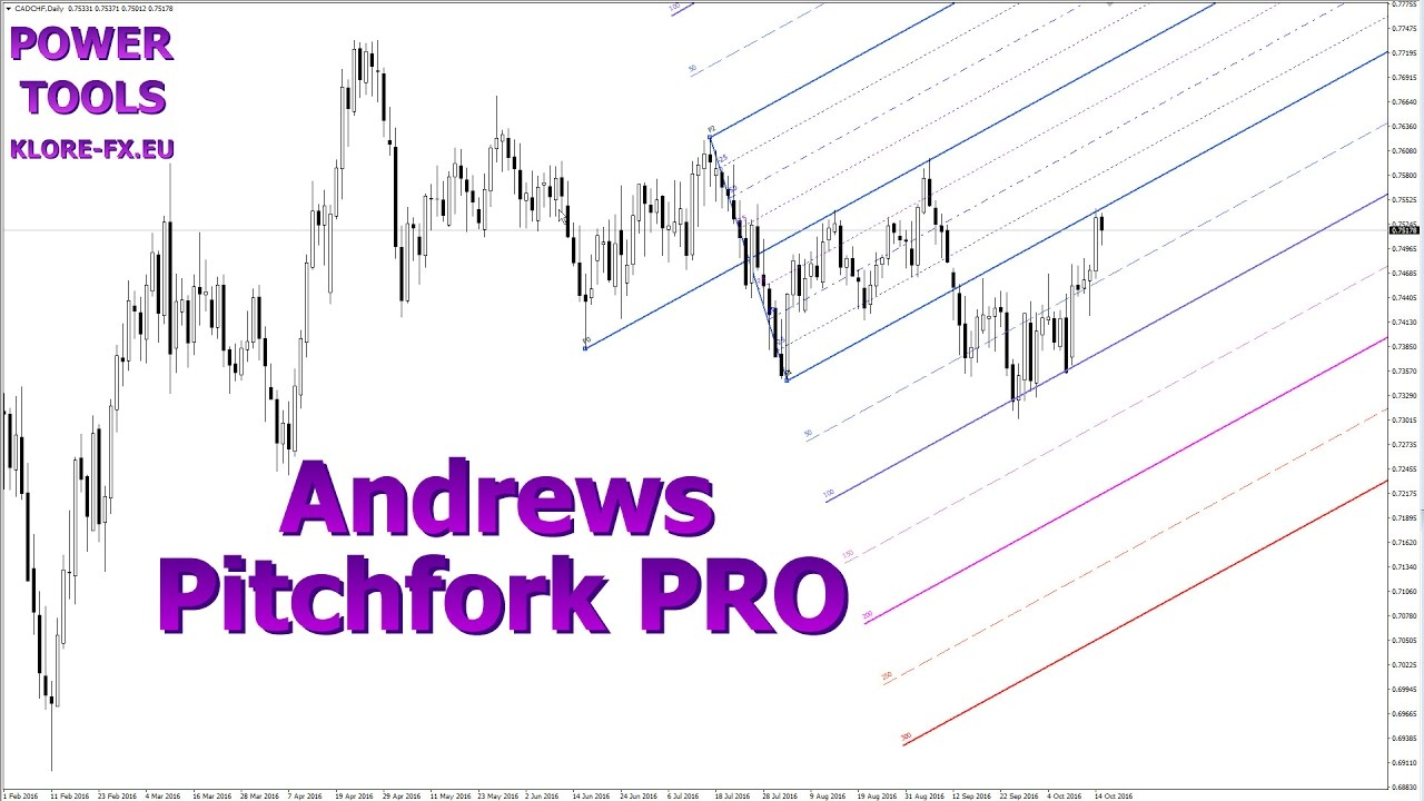 Andrews Pitchfork Pro For Metatrader 4 With Warning Trigger