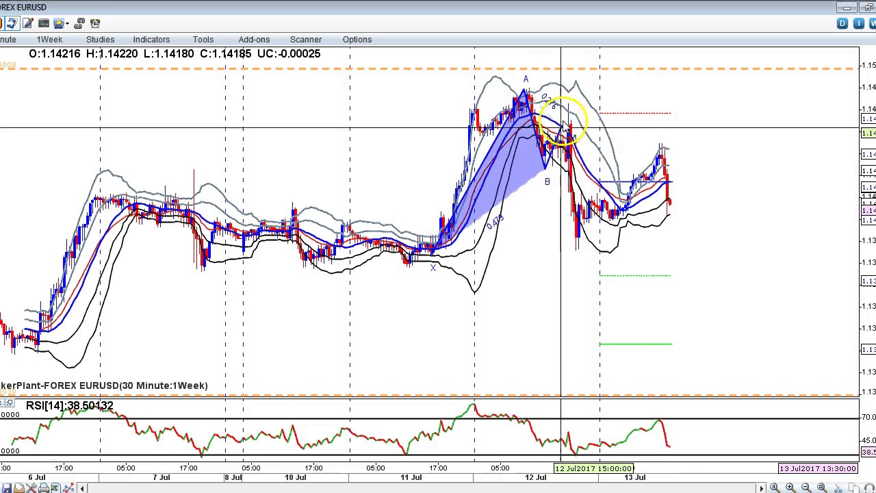 EURUSD Technical Analysis With Chart. Today's Forecast. Market Review and Forecast