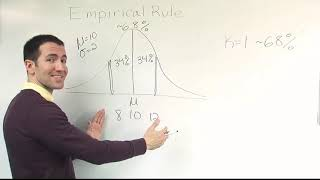 Introducing the Empirical Rule