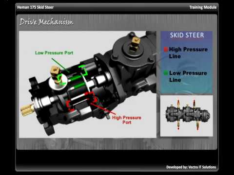 Drive Mechanism in Skid Steer