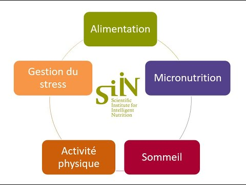 Nutrition Covid-19: 5 ressources à développer pendant le confinement par l'institut SiiN