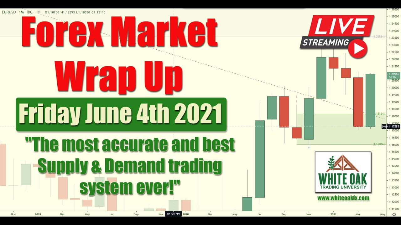 🚨 How to trade forex with banks. Forex Market Wrap-up - June 4th 2021