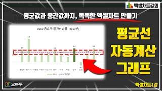 #15 차트 평균값, 중간값까지?! 실용성 200% 차트 만들기  | 오빠두엑셀 기초 2-4