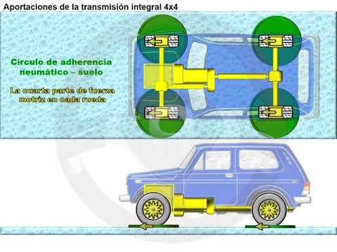 Tipos de tecnología 4x4 o de transmisión integral (1/18)