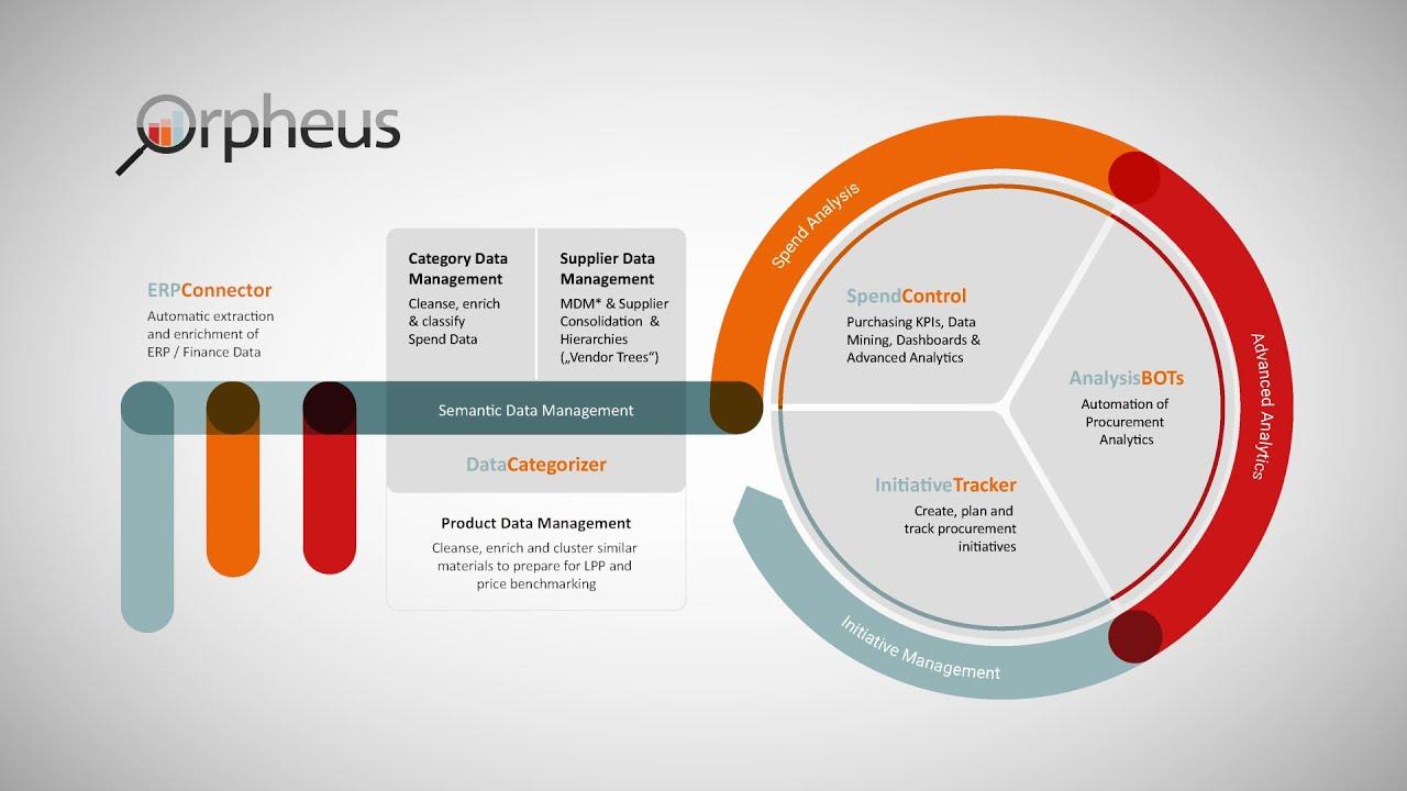Home - Orpheus – Spend & Procurement Performance Management