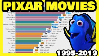 Highest Grossing PIXAR Movies  1995 - 2020