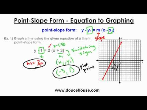Point Slope Form Graphing Youtube