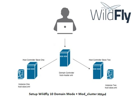 [Lab 33] Setup Wildfly 10 Domain Mode + Mod cluster Httpd