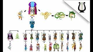 Explicación: Todos los dioses y Gobernantes (Jerarquias del Universo) - Dragon Ball Super