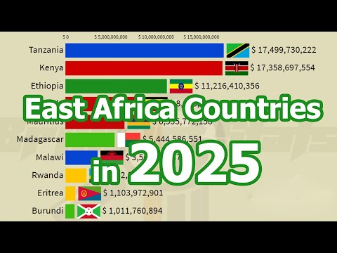 East Africa Economy in 2025: Nominal GDP of East Africa Countries (Ethiopia vs Kenya vs Tanzania)
