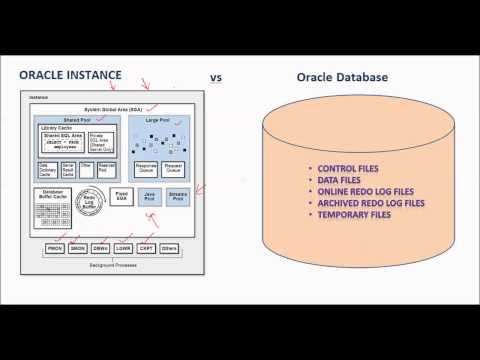 Database Tutorial 36 - Difference between Oracle Instance and Oracle Database
