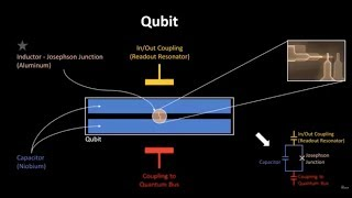 A Qubit in the Making