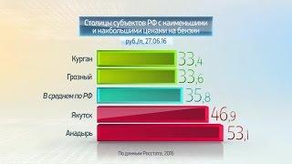 Россия в цифрах. Цены на бензин и дизтопливо(, 2016-07-11T06:00:34.000Z)