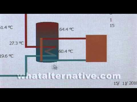 Multifuel central heating, renewable energy