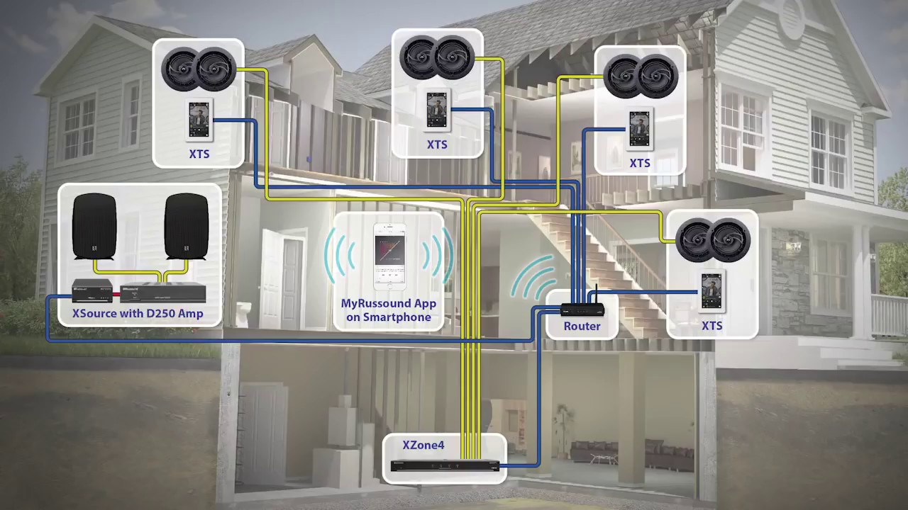 Russound Whole Home Audio Wiring Diagram Diagrams House Sound Xstream Multi Room With Alexa In Thailand Youtube
