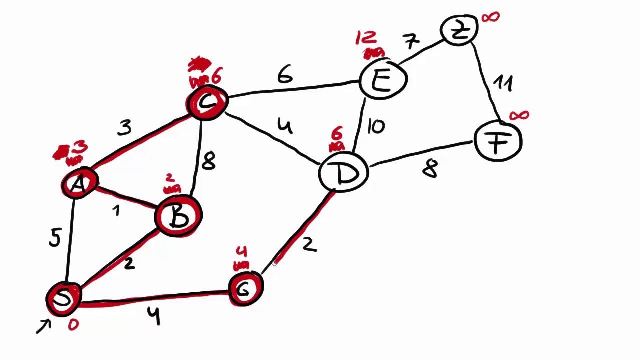 Dijkstra Algorithmus Deutsch