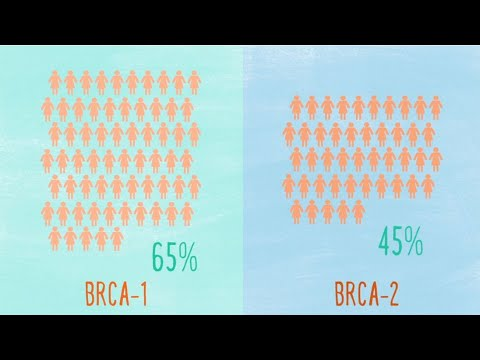 Understanding BRCA Mutations and Risk