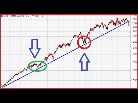 How to properly draw Trendlines using strong pullbacks - Basic concept traders misunderstood