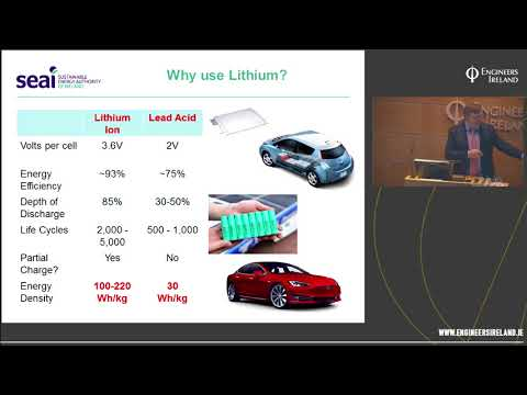 Electric Vehicles and Ireland's 2030 Targets