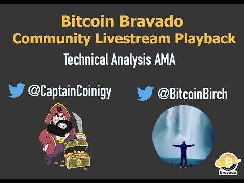 Bitcoin Bravado Livestream - Ichimoku, VPVR, OBV, And Shill