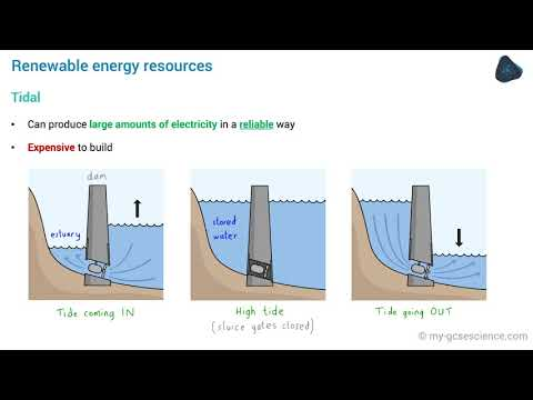 GCSE Physics National and global energy resources (AQA 9-1)