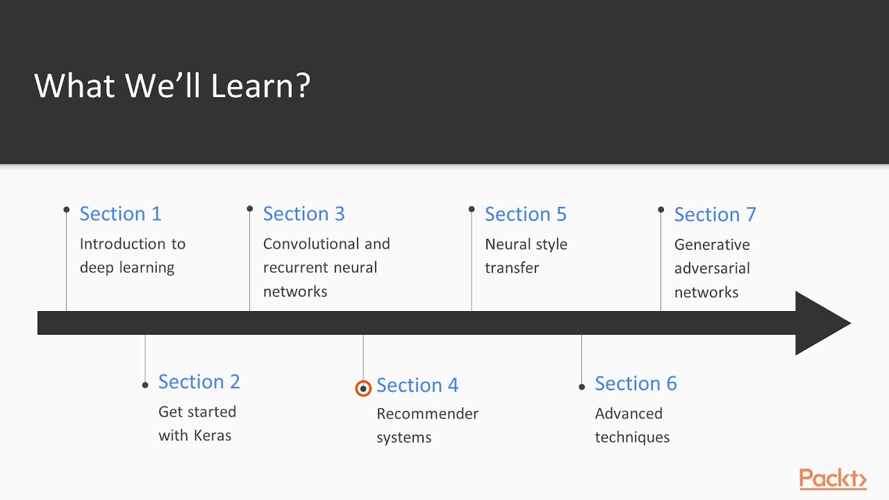 Advanced Deep Learning with Keras: The Course Overview | packtpub com