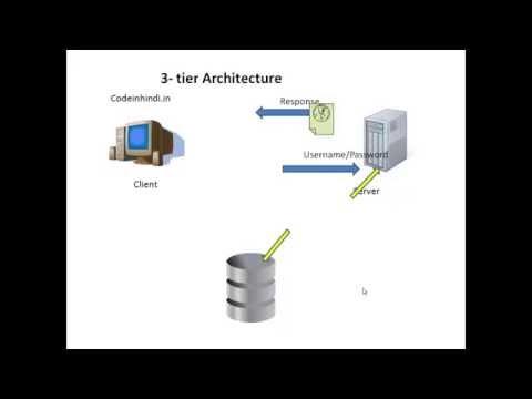 Client server architechture in hindi