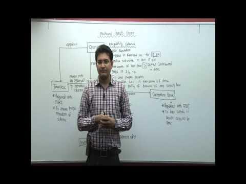 Mutual Fund Basic  CS Executive   CA Nitesh Nanavati