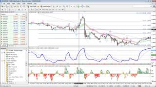 Heiken Ashi Smoothed, Doublecciwoody, Rsioma, 2MA Crossover and Spudfib indicators forex trading str