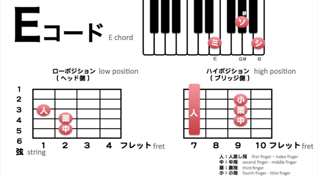 eコードの押さえ方 acoustic guitar e chord アコースティック