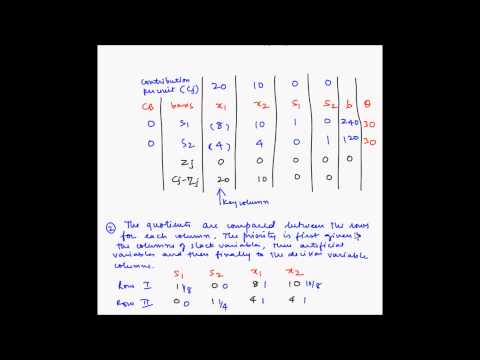 Simplex method - Example 4 - Degeneracy