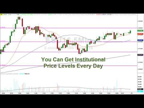 How To Day Trade ES Emini S&P 500 Futures - Institutional Support and Resistance Levels