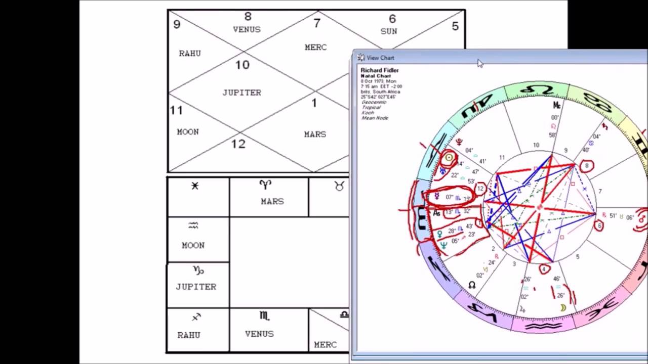 First Steps Into Jyotish Converting A Western Chart To The Vedic